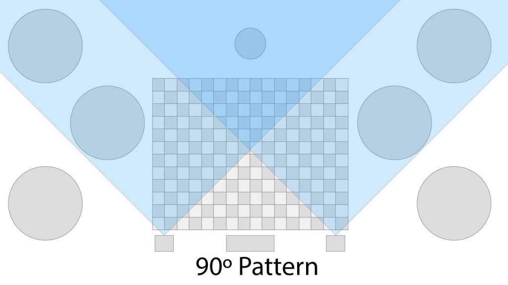 Speaker pattern in a typical room with 90º dispersion