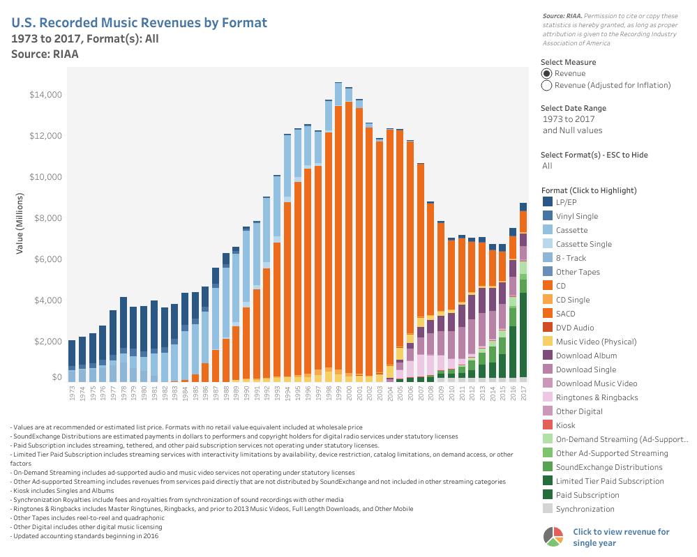 RIAA Revenue Chart