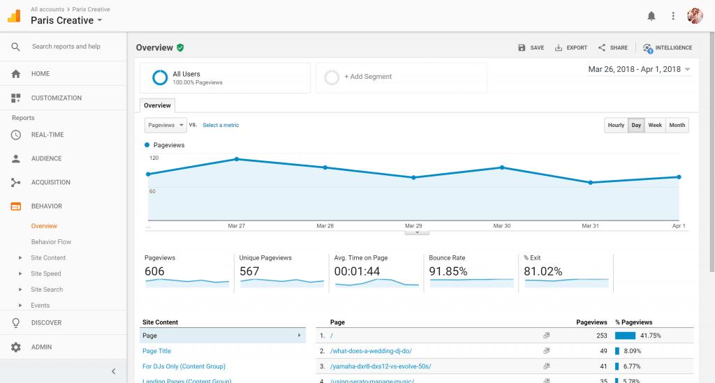 Paris Creative Google Analytics